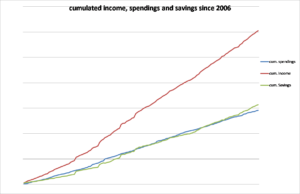 cum-income-spendings-savings