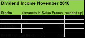 dividend-income-november-2016