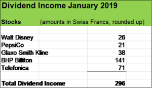 January 2019 dividends and stock buy | My Financial Shape